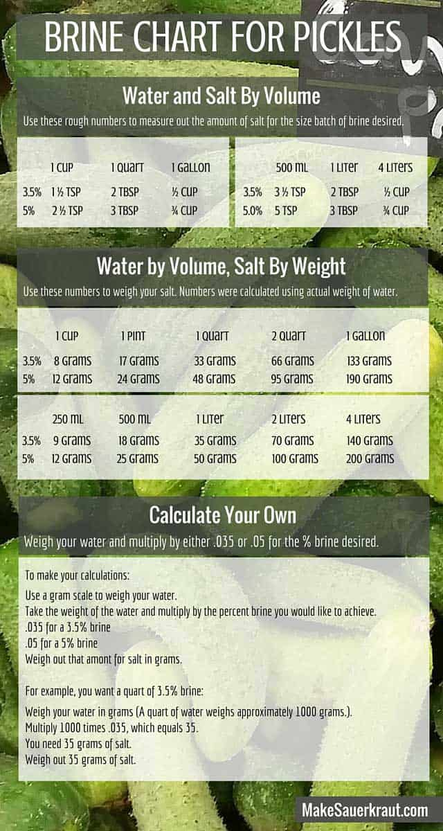 Brine chart for pickles. | makesauerkraut.com