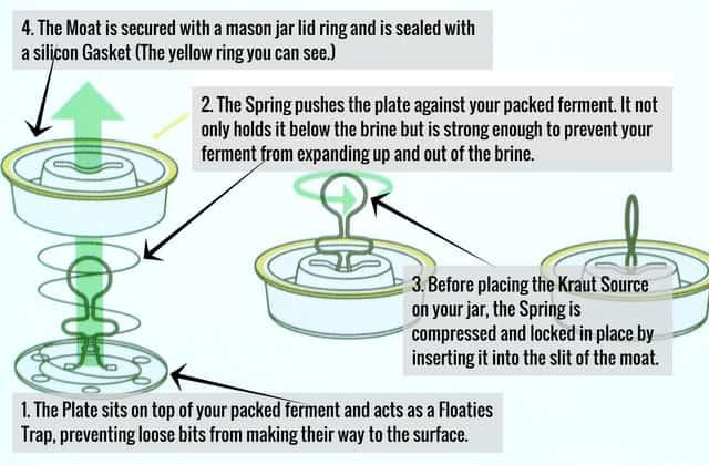 Kraut Source fermentation lid components. | makesauerkraut.com