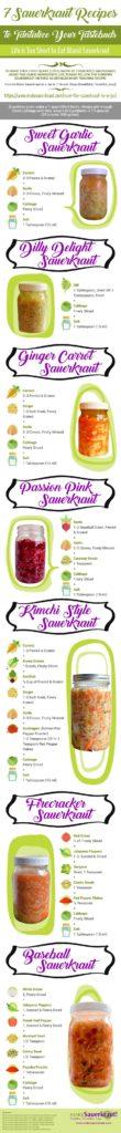 7 Sauerkraut Recipes on one quick reference sheet. Post on your fridge. | makesauerkraut.com